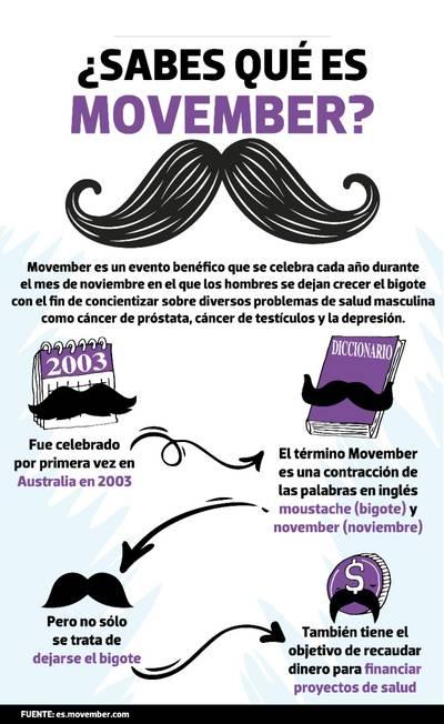 Sabes qué es el Movember? - El Sol de Morelia